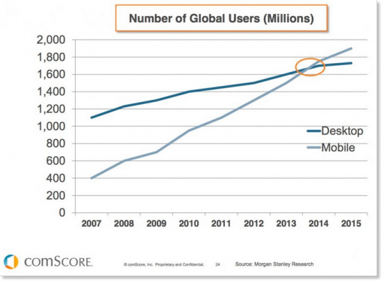 Global device usage