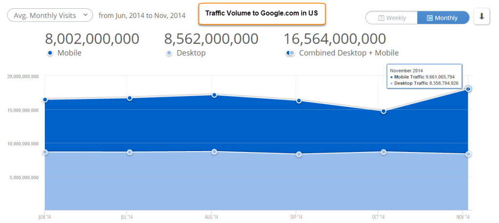 Google traffic - mobile
