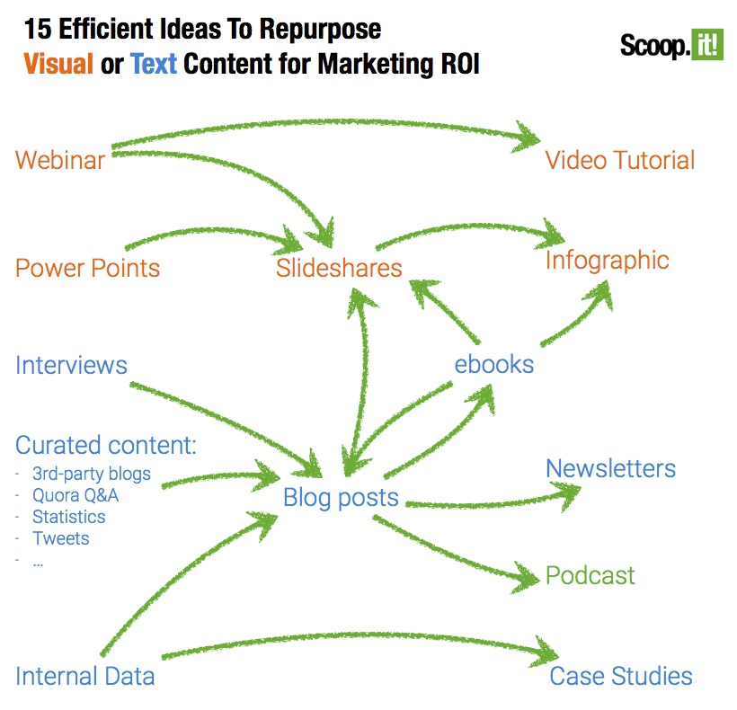 15 different ways to repurpose content - from Scoop.it