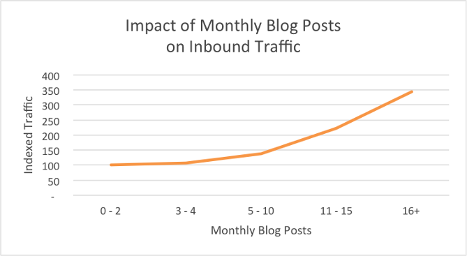 Content Quantity: How Many Blog Posts Should You Publish Every Month?