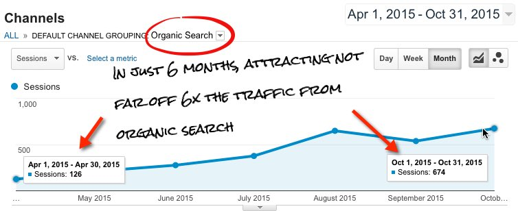 Nearly 6x increase in traffic from organic search alone