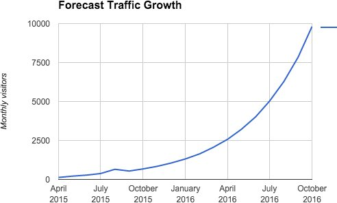 Forecast traffic growth