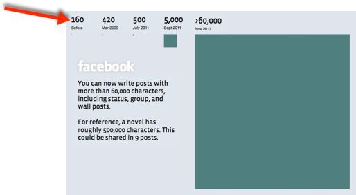 Facebook status update character limits and how they have changed over time