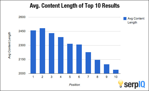 Research from serpIQ that shows longer content tends to achieve more prominent rankings