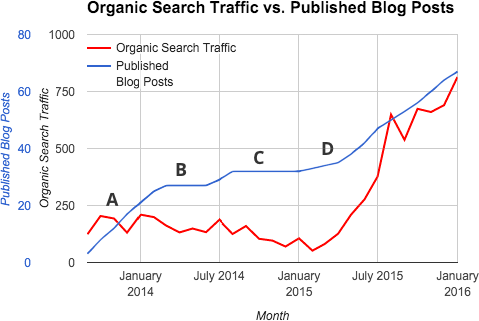 Organic search levels versus the number of published blog posts