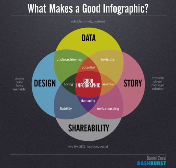 What Makes a Good Infographic? infographic by DashBurst.