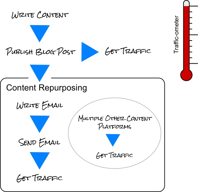 Single-use content - revised email marketing model