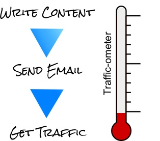 Single-use content - email marketing model