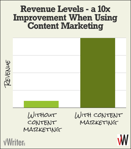 Enjoy 10 times the revenue when using content marketing