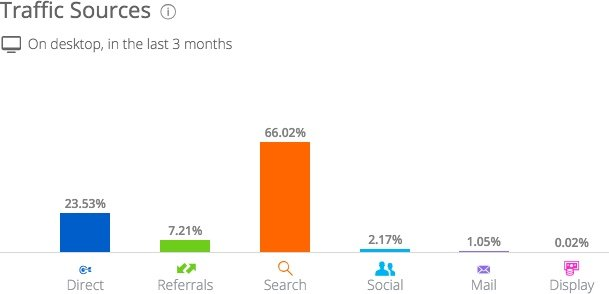 Two-thirds of Quora's traffic is from search (source: SimilarWeb)