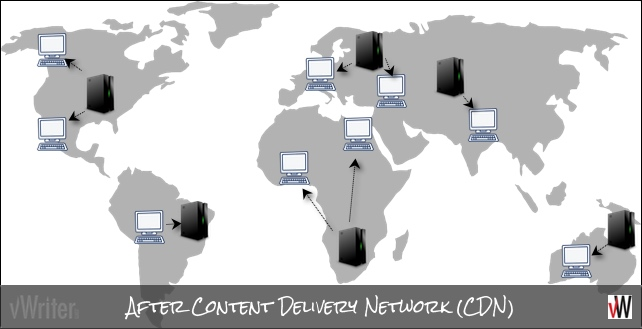 After using a Content Delivery Network (CDN)