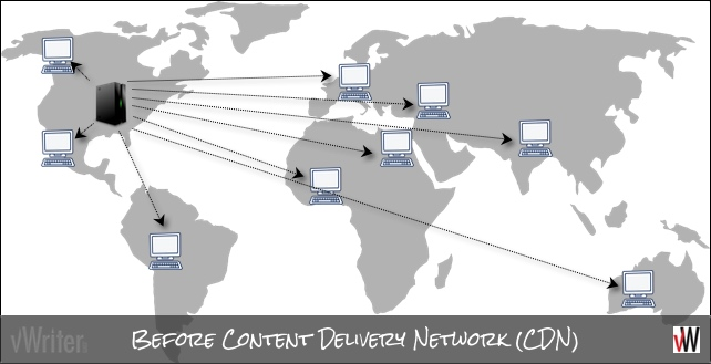 Before using a Content Delivery Network (CDN)