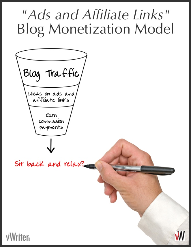 "The ""Ads and Affiliate Links"" monetization model adopted by many low income blogs"