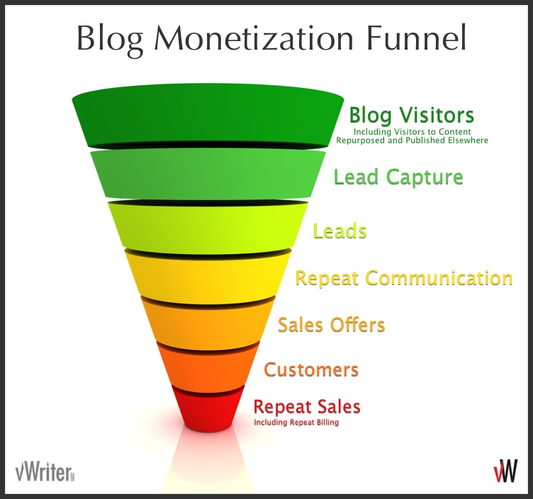 Blog Monetization Funnel