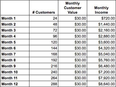 Monthly recurring income, based on $30 customer value