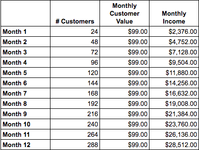 Monthly recurring income based on $99 value per customer per month
