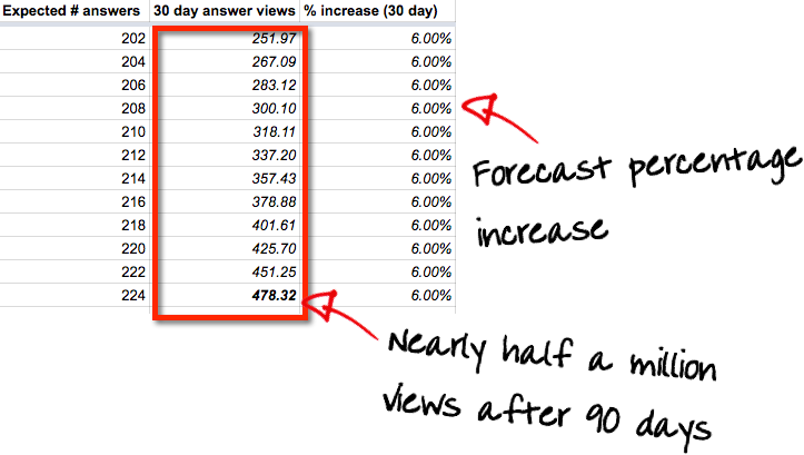 90 day forecast of view counts based on a 6% rate of increase
