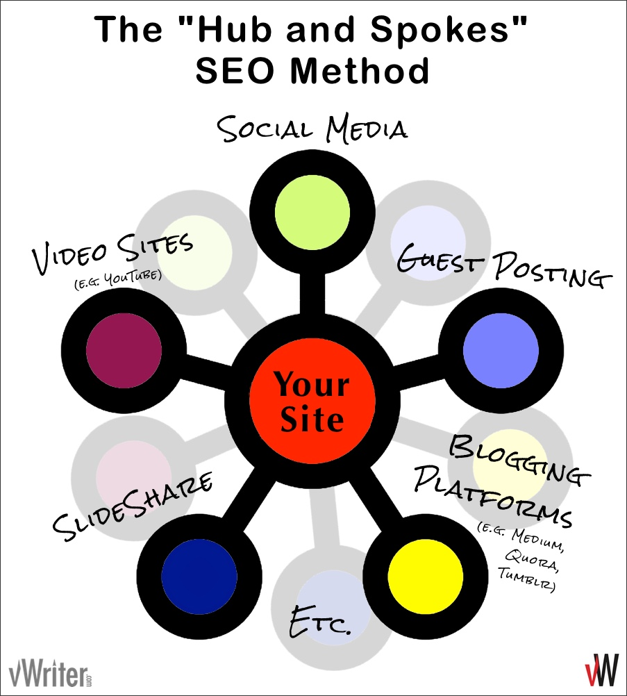 The Hub and Spokes SEO Method