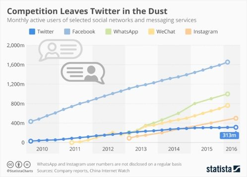Social media growth in 2016