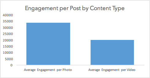 Engagement per post on Instagram by content type