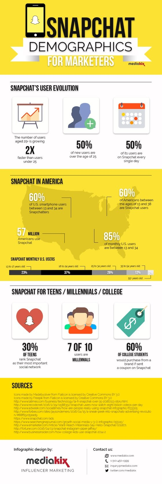 Snapchat demographics infographic