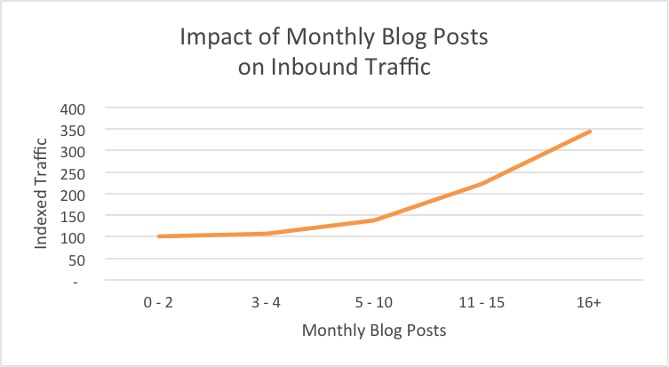 Hubspot - Impact of Monthly Blog Posts on Inbound Traffic