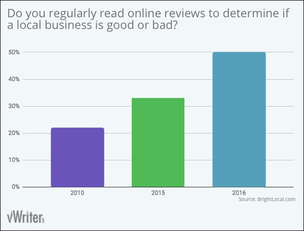 Do you regularly read online reviews to determine if a local business is good or bad