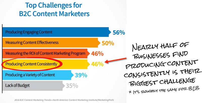 Nearly half of businesses find producing content consistently is their biggest challenge