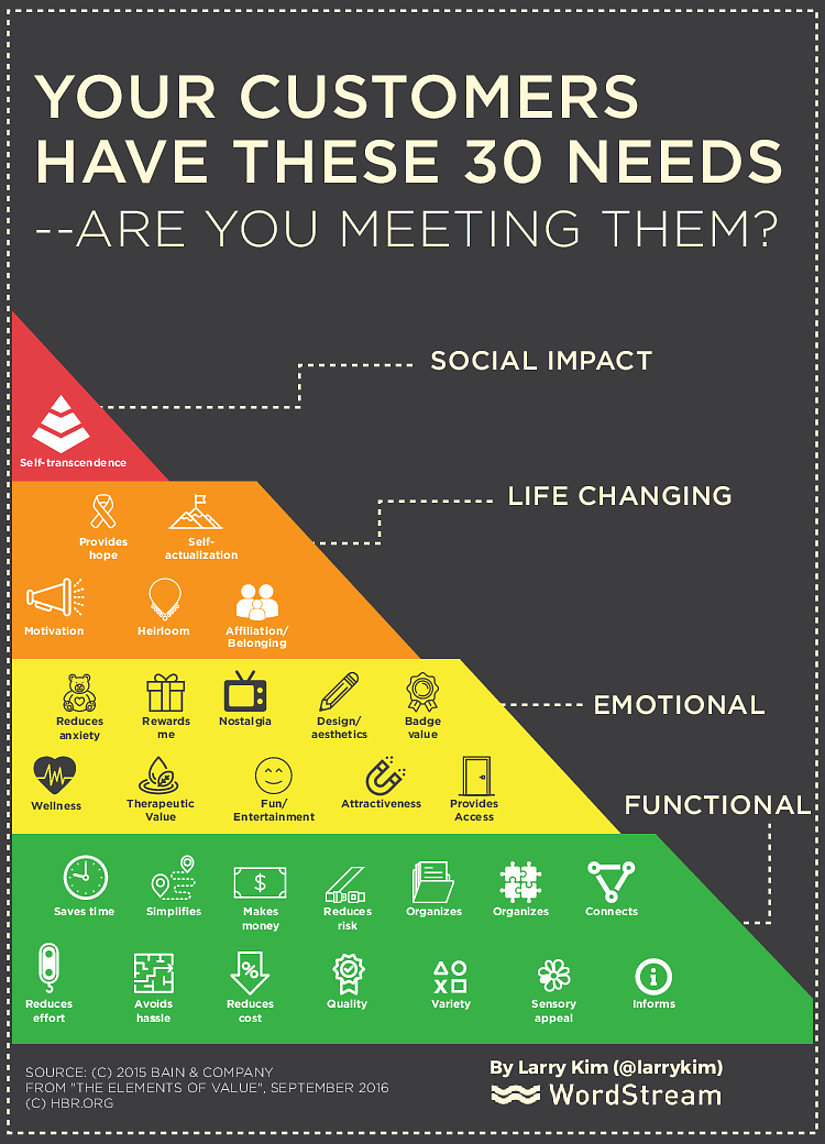 hierarchy-pyramid-infographic-example