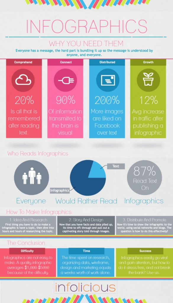 An infographic aboud infographics - why you need them.