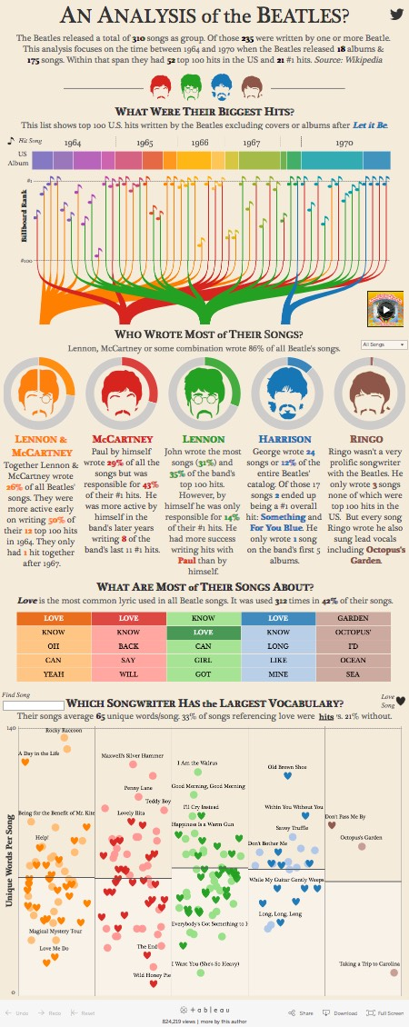 Infographic - An Analysis of the Beatles
